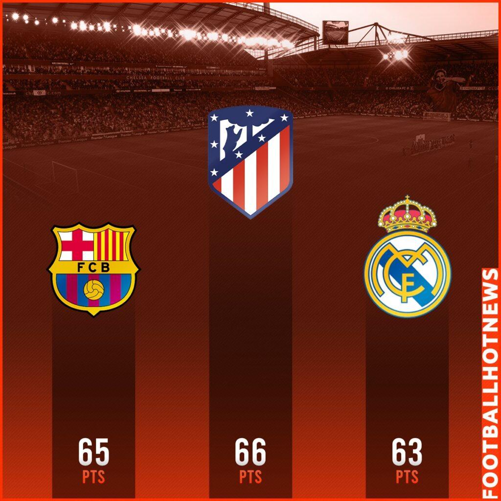 ผลงานทีมลุ้นแชมป์ลีกสเปน 2021