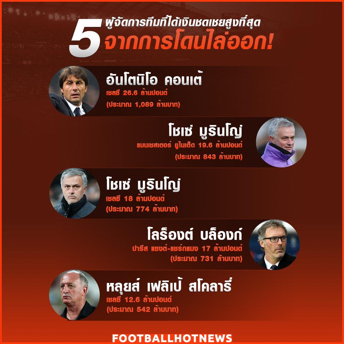 5 ผู้จัดการที่ที่ได้เงินชดเชยสูงสุด