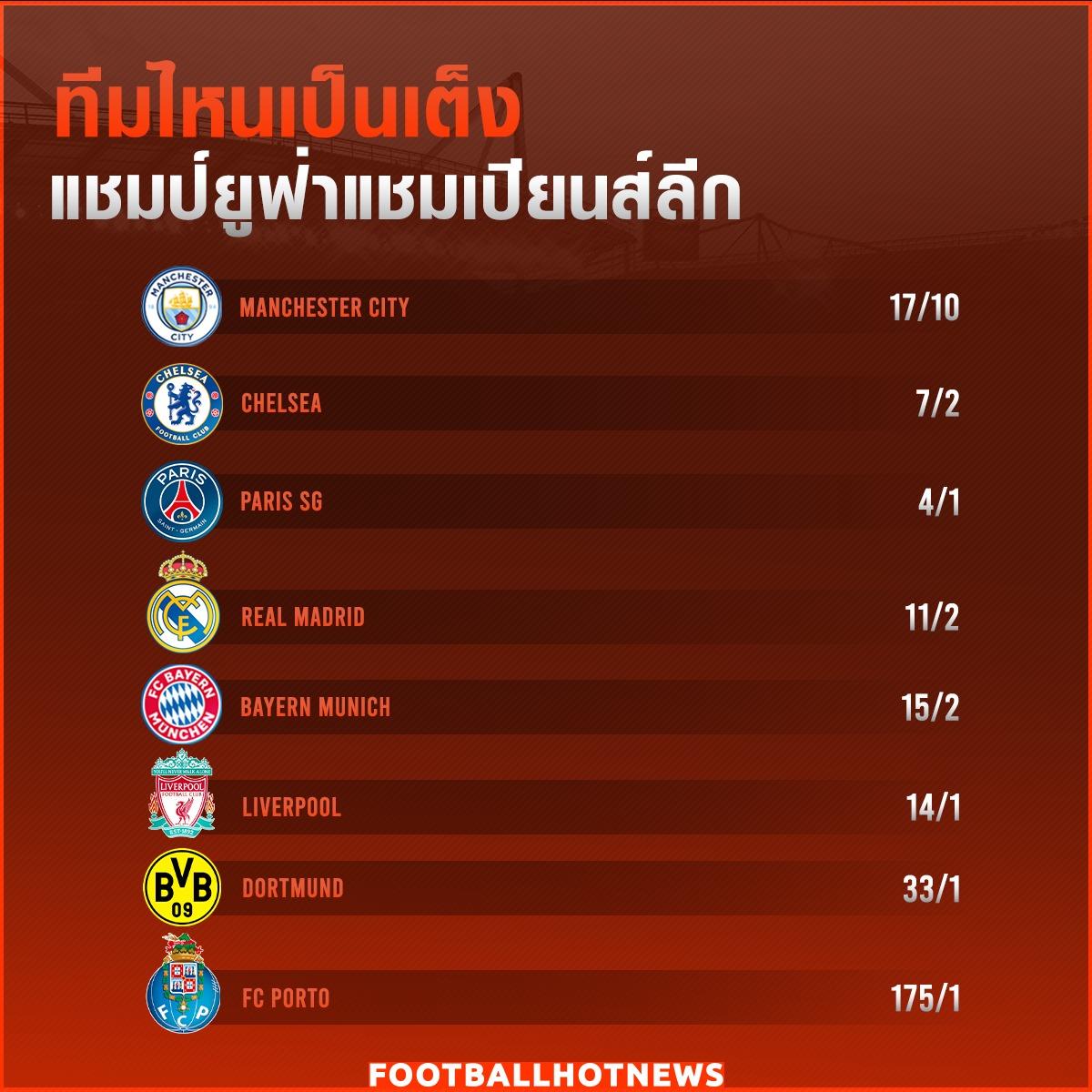ทีมไหนเต็งแชมป์ UEFA